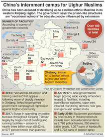 CHINA: Xinjiang internment camps infographic