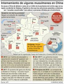 CHINA: Campos de internamiento en Xinjiang infographic