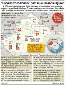 """CHINA: """"Escolas vocacionais"""" para muçulmanos uigures no Xinjiang infographic"""