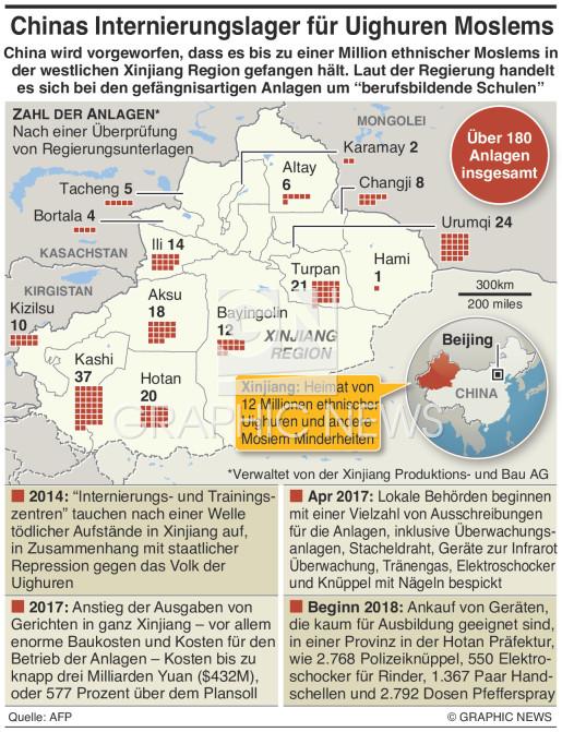 Xinjiang Internierungslager infographic