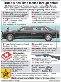 MOTORING: Trump's limo makes foreign debut infographic