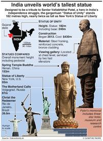 ART: India unveils world's tallest statue infographic
