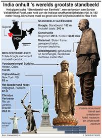 KUNST: India unveils world's tallest statue infographic