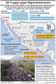 LATEINAMERIKA: US Truppen gegen Migrantenkarawane infographic