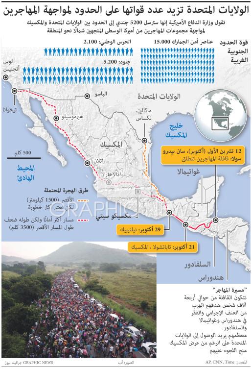 الولايات المتحدة تستعد لمواجهة مسيرة المهاجرين infographic