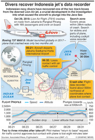 INDONESIA: Lion Air jet's black box found infographic