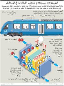 مواصلات: قطارات تعمل بالهيدروجين infographic
