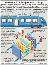 TRANSPORT: Züge mit Wasserstoffantrieb infographic