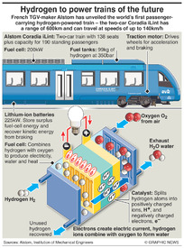 TRANSPORT: Hydrogen powered trains infographic
