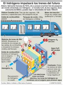 TRANSPORTE: Trenes impulsados por hidrógeno infographic