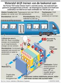 FORTRANSPORT: Op waterstof rijdende treinen infographic