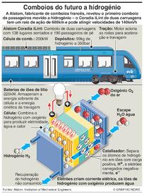 TRANSPORTES: Comboios a hidrogénio infographic