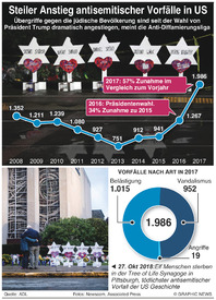 KRIMINALITÄT: Antisemitische Angriffe in USA infographic