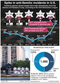 CRIME: Anti-Semitic attacks in U.S. infographic