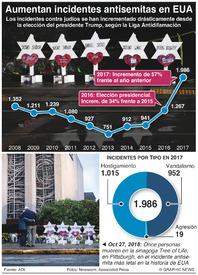 CRIMEN: Ataques antisemitas en EUA infographic