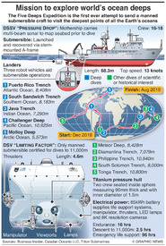 SCIENCE: Five Deeps Expedition infographic