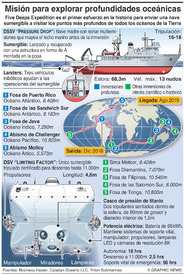 CIENCIA: Five Deeps Expedition infographic
