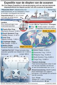 WETENSCHAP: Five Deeps Expeditie infographic