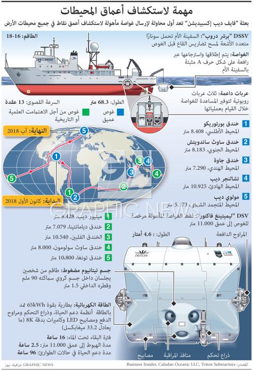 مهمة لاستكشاف أعماق المحيطات infographic