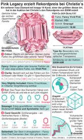 WIRTSCHAFT: Pink Legacy Diamant erreicht Weltrekordpreis bei der Auktion  erzielt infographic