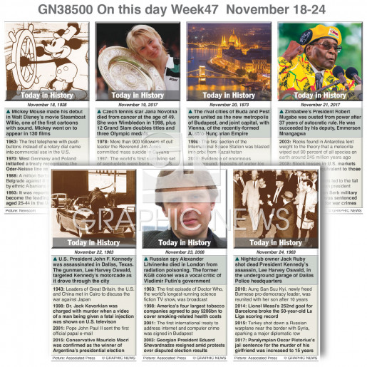 On this day November 18-24, 2018 (week 47) infographic