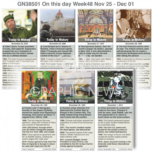 On this day November 24-December 1, 2018 (week 48) infographic