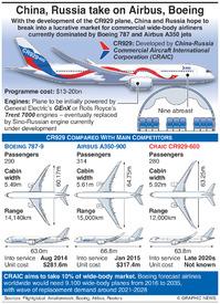 AVIATION: New Sino-Russian CR929 jet infographic