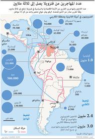 هجرة: عدد المهاجرين من فنزويلا يصل إلى ثلاثة ملايين infographic