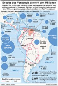 VENEZUELA: Migration erreicht drei Millionen infographic