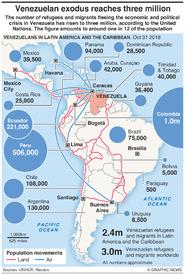 VENEZUELA: Migration reaches three million infographic