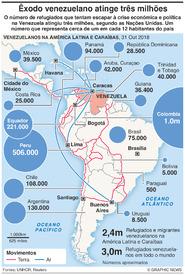 VENEZUELA: Migração atinge três milhões infographic