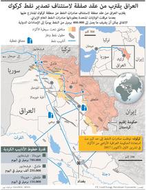 العراق: صفقة تصدير نفط كركوك infographic