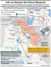 IRAK: Kirkuk Ölexporte  infographic