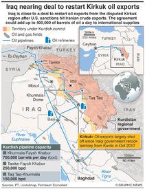 IRAQ: Kirkuk oil export deal infographic