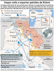 IRAQUE: Exportação de petróleo de Kirkuk infographic