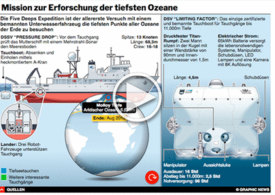 WISSENSCHAFT: Five Deeps Expedition Interactive infographic