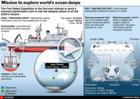 SCIENCE: Five Deeps Expedition interactive infographic