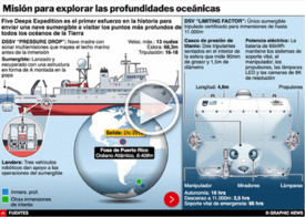 CIENCIA: Five Deeps Expedition interactivo infographic