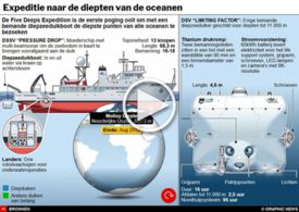 WETENSCHAP: Five Deeps Expeditie interactive infographic