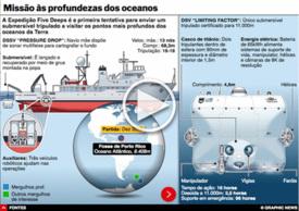CIÊNCIA: Expedição Five Deeps interactivo infographic