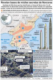 COREA DEL NORTE: Bases secretas de misiles infographic