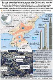 COREIA DO NORTE: Bases secretas de mísseis infographic