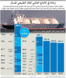 طاقة: زيادة في الانتاج العالمي للغاز الطبيعي المسال infographic