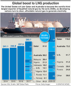 ENERGY: Global boost to LNG production infographic