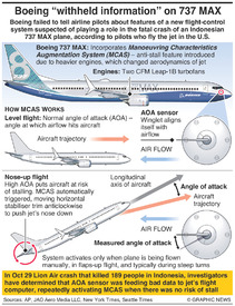 AVIATION: Boeing 737 MAX control issue infographic