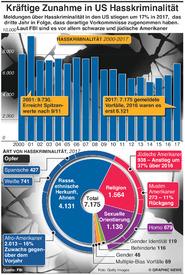 US: Massiver Anstieg von Hasskriminalität infographic