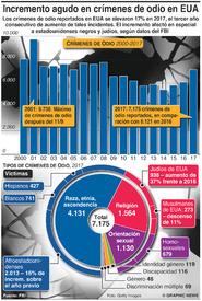 EUA: Incremento agudo en crímenes de odio infographic