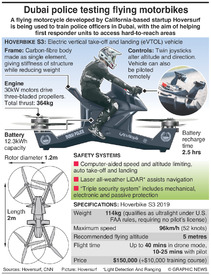 TECH: Hoversurf Scorpion infographic