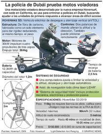 TECNOLOGÍA: Hoversurf Scorpion infographic
