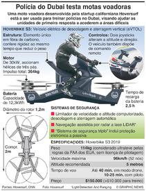 "TECNOLOGIA: Mota voadora ""Hoversurf Scorpion"""""" infographic"